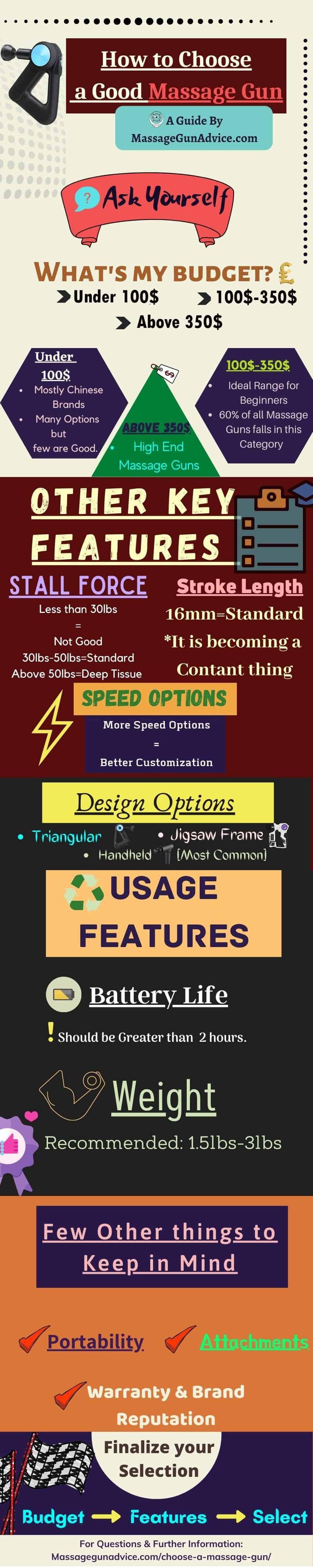 Infographic on Choosing a Massage Gun